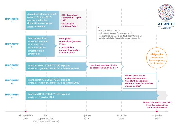 0e70dfdfc6e Calendrier de mise en place du CSE (mise à jour)